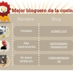 Ondakín, mejor blog de cocina de 2009